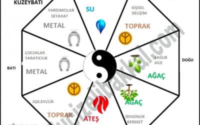 Sthapatya veda, vaastu shastra